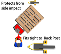 Pallet Rack Guards